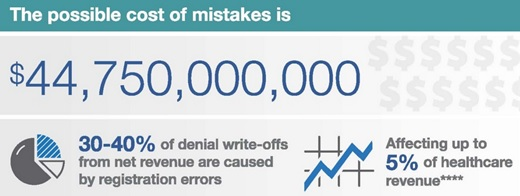 Paper Registration Processes Results in $45B Lost Hospital Revenue (Infographic)