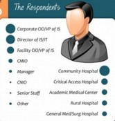The Challenging Landscape for Healthcare IT Executives