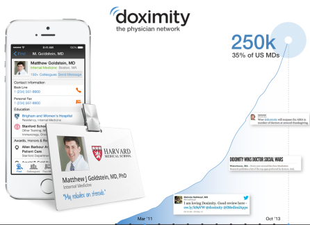 Doximity's Medical Network Now Reaches 35% of U.S. Physicians