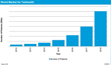 Patients Using Telehealth Services Will Explode to 7 Million by 2018
