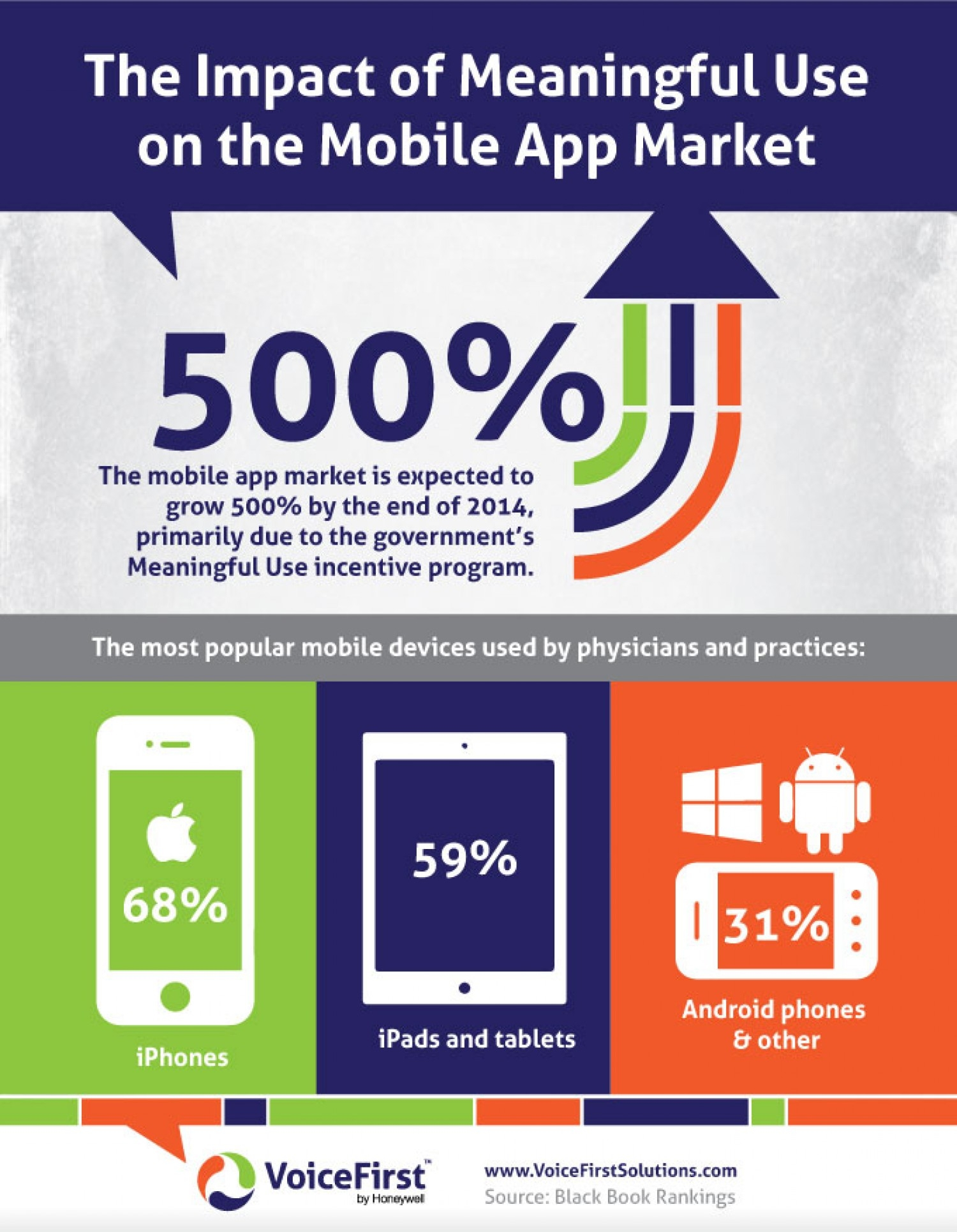 Infographic The Impact Of Meaningful Use On The Mobile