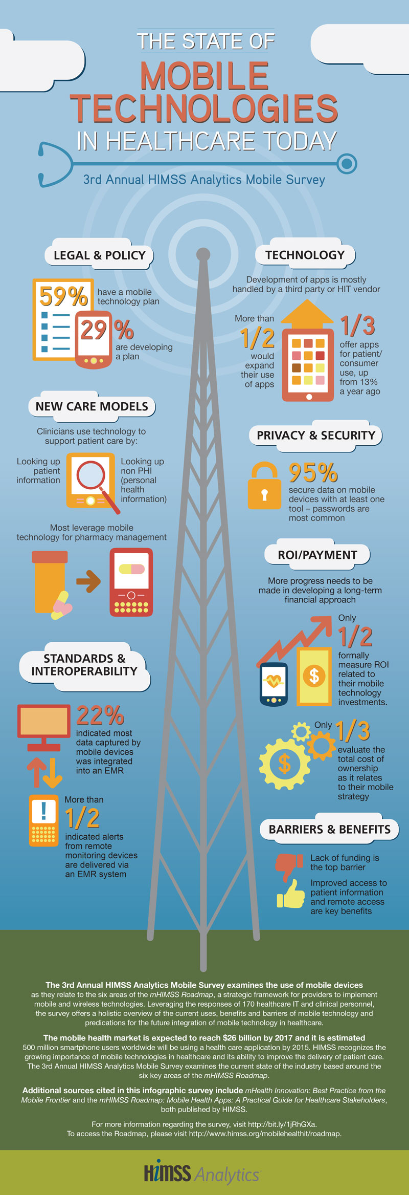 The State of Mobile Health Technologies in Healthcare Today