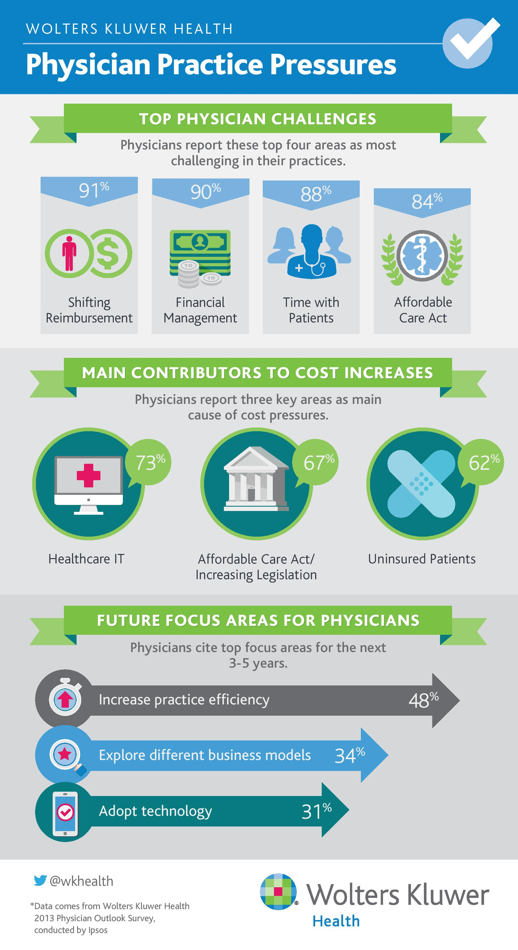 Top Physician Practice Challenges and Cost Pressures Infographic