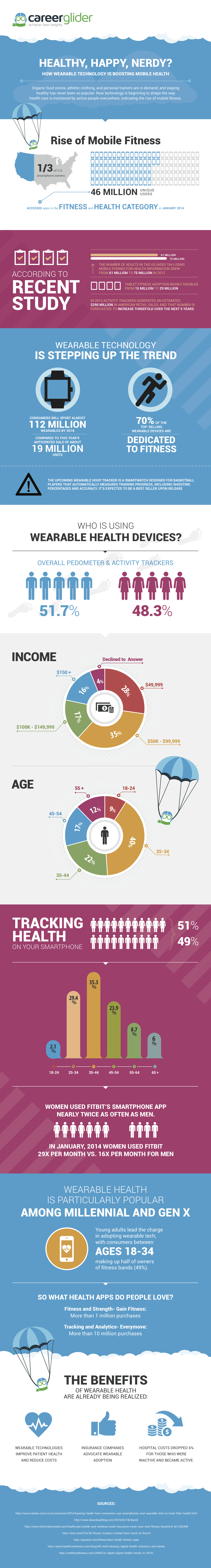 How Wearable Technology Is Transforming Mobile Health Infographic