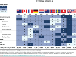 World's Best Healthcare System Report