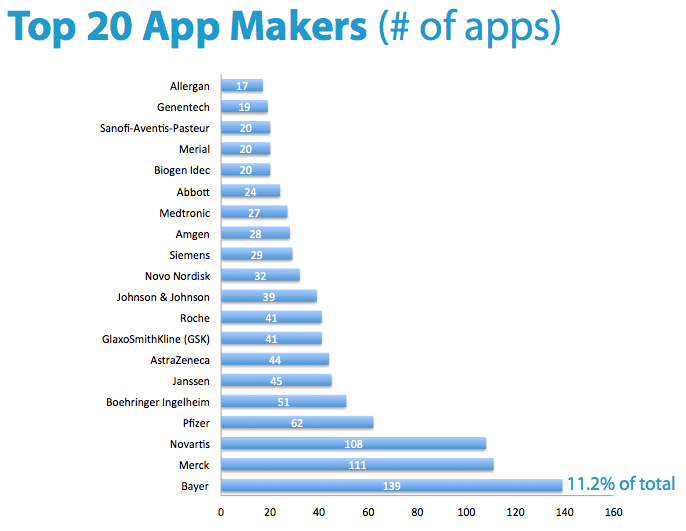 top20apps-makers-1