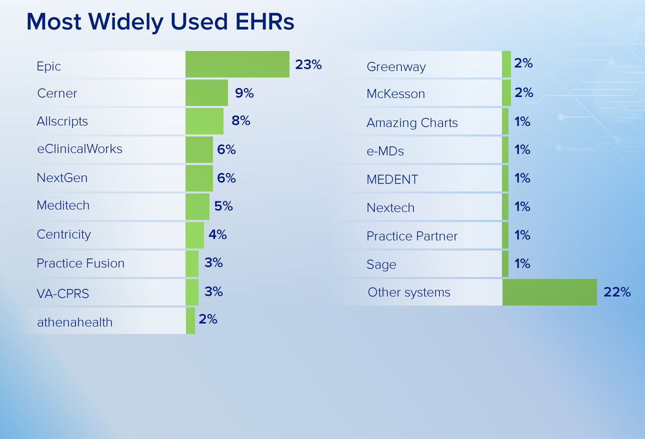 Top 5 Most Widely Used Ehrs By Physicians Hit Consultant