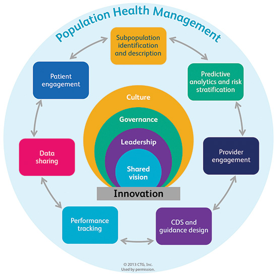 What Is The Future Of Population Health Management