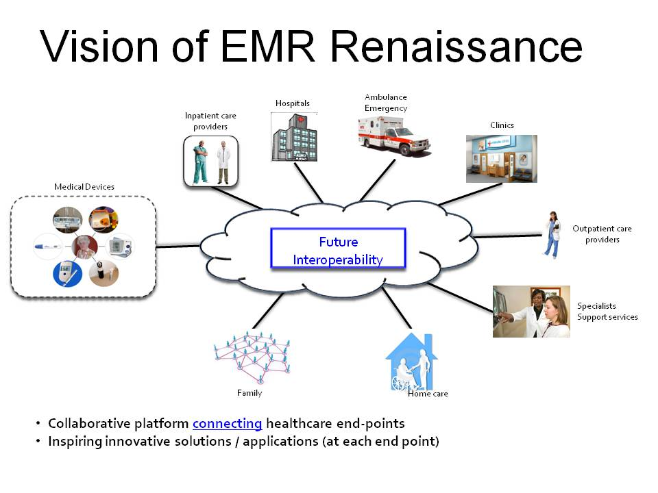 The Rise Of Emr Innovators And Explorers Hit Consultant