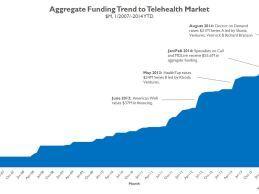 Telehealth Companies Have Raised $433M Across 79 Deals Since 2007