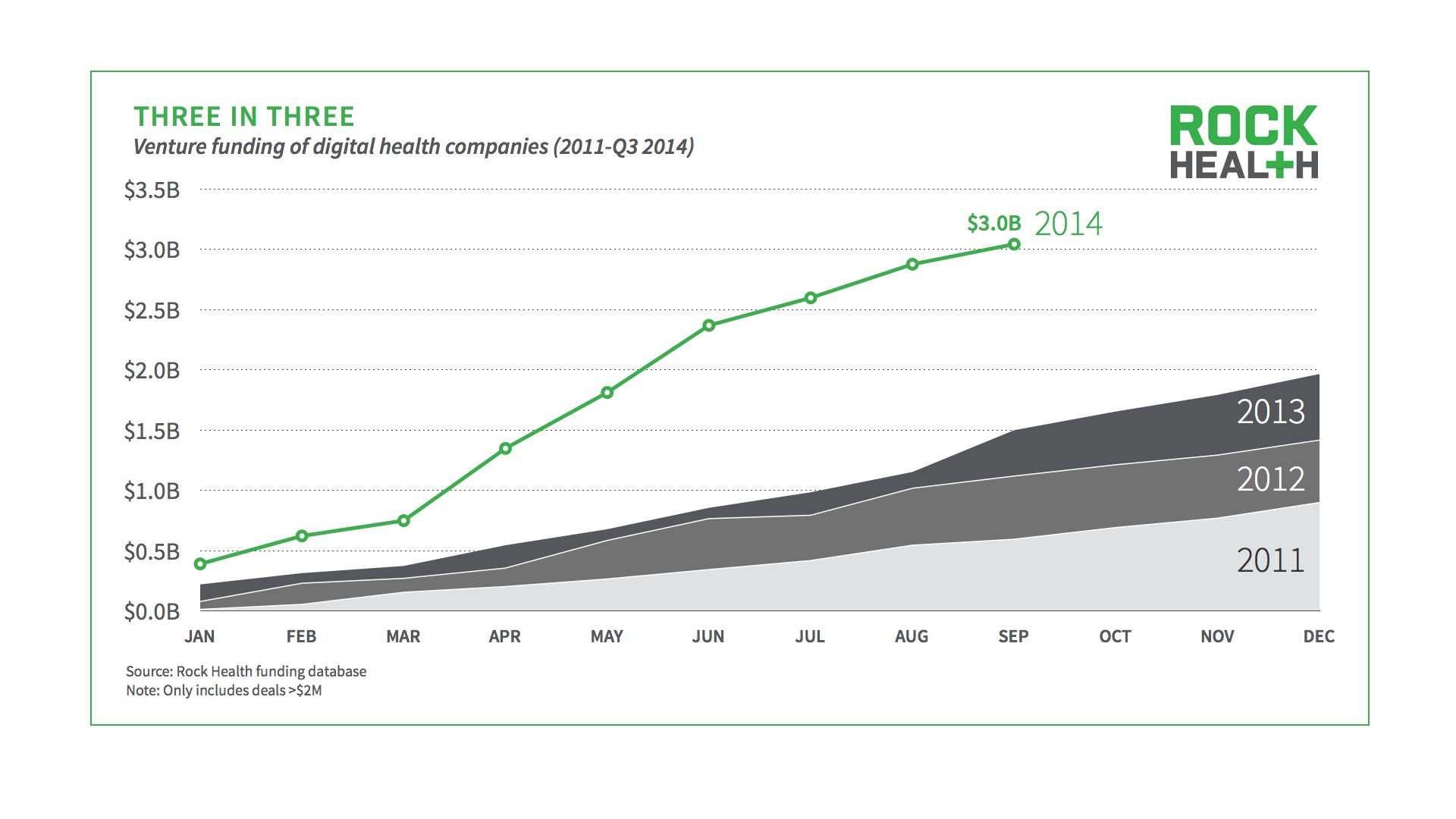 Digital Health Funding Surpasses Over $3B in Q3 of 2014