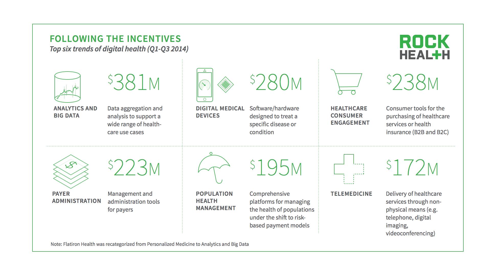 Rock Health Digital Health Funding Report Q3 2014