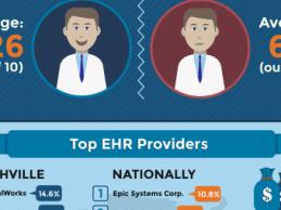 EHR-Trends-in-Nashville-515x255