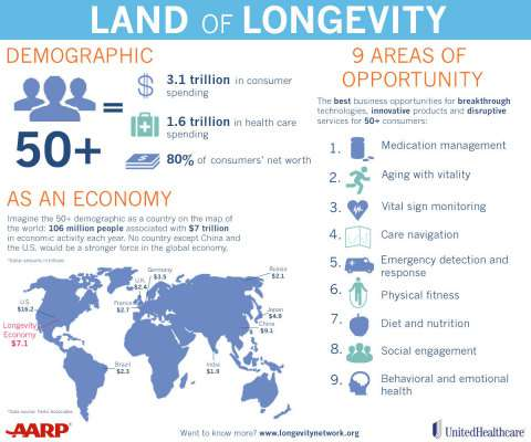 AARP and UnitedHealthcare Launches The Longevity Network