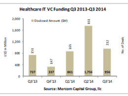 Health IT VC Funding Q3 2014 2