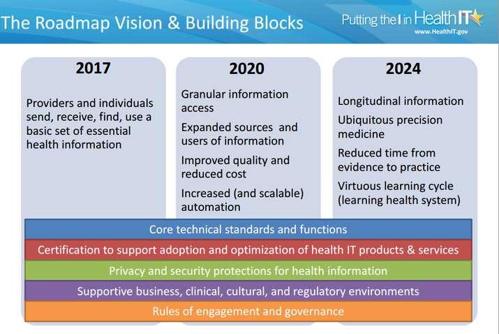 ONC Unveils Early, Strategic Elements of Interoperability Roadmap