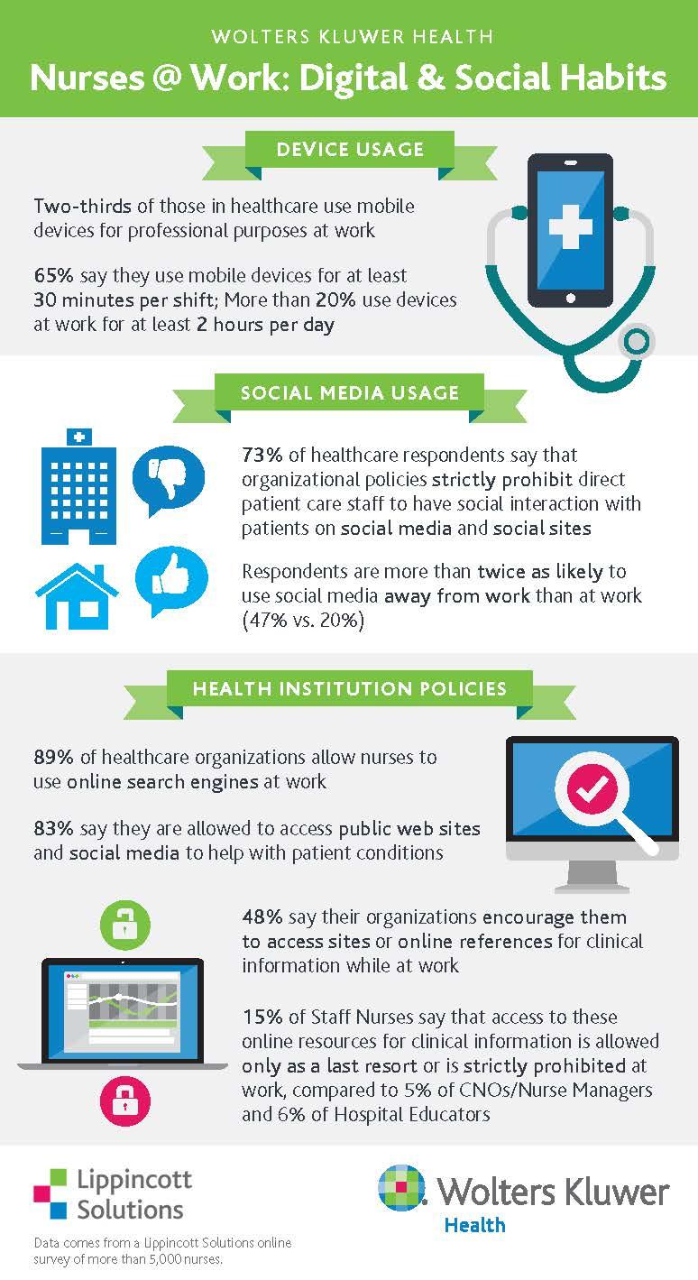 WKH_Lippincott Solutions nursing survey infographic_FINAL