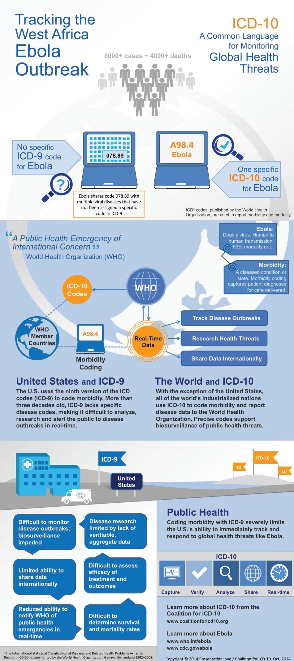 Infographic: ICD-10 Could Help Track Ebola Outbreak