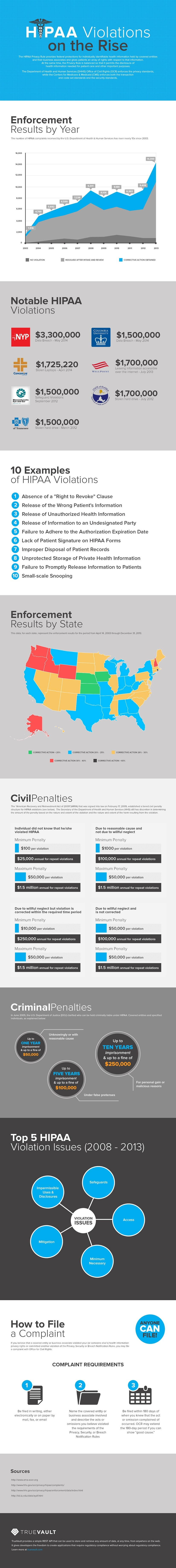 Infographic: The Rise of HIPAA Violations