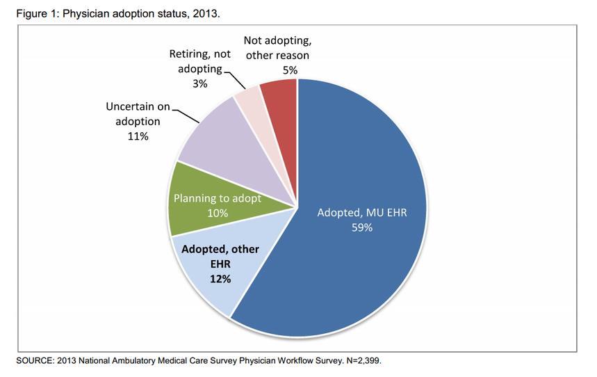 ONC Physician EHR Adoption Graph 1