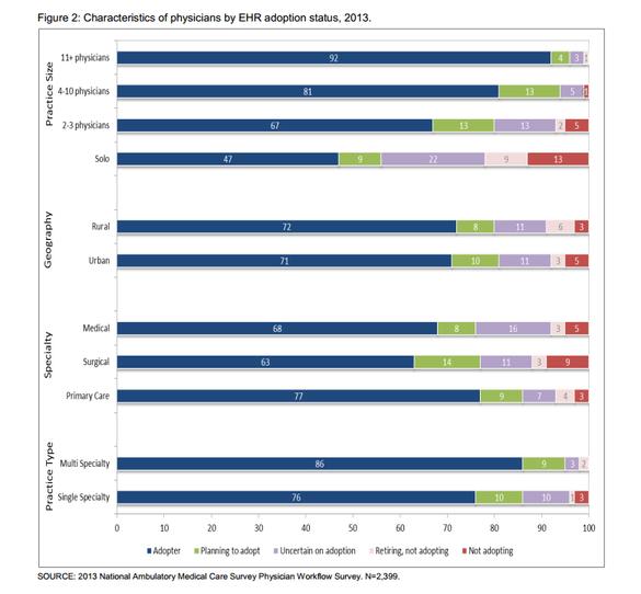 ONC Physician EHR Adoption Graph 2