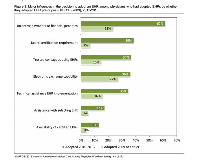 ONC Physician EHR Adoption Graph 3