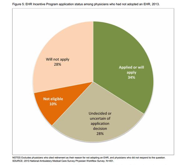 ONC Physician EHR Adoption Graph 5