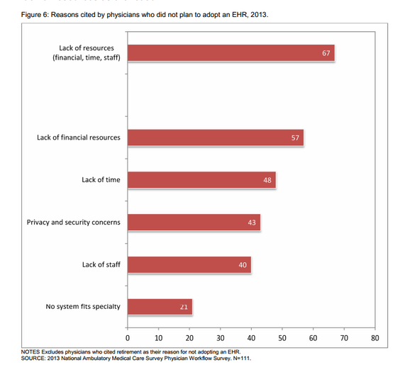 ONC Physician EHR Adoption Graph 6