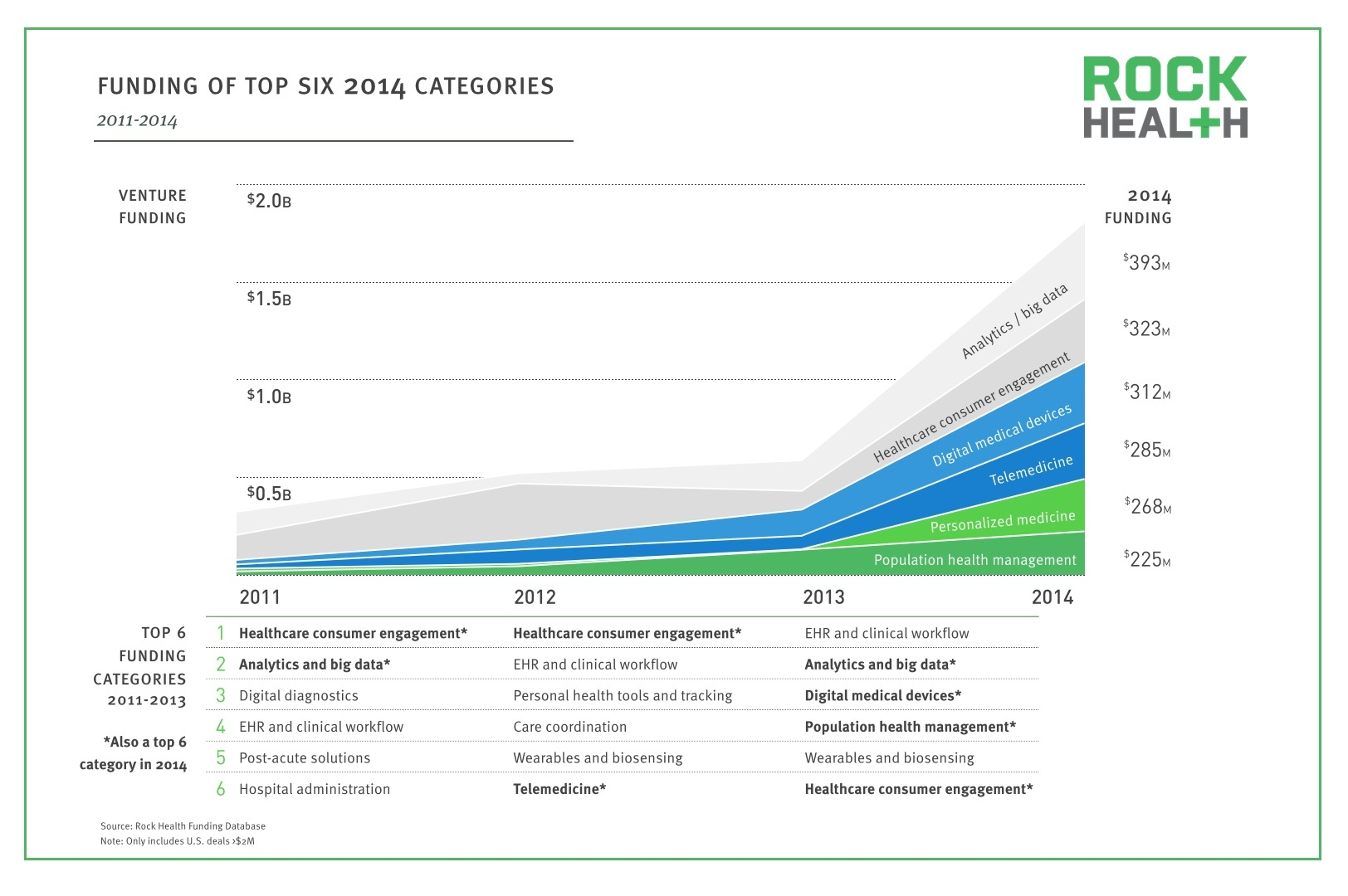 Digital Health 2014 Year in Review_Top Categories