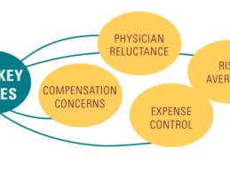 Population Health Management Challenges