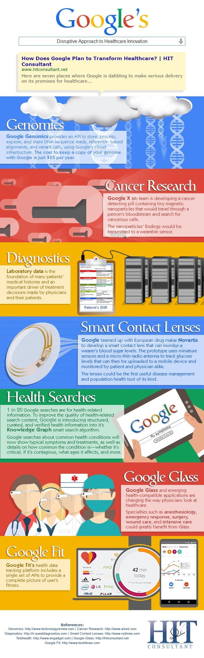 How Google Is Revolutionizing Healthcare