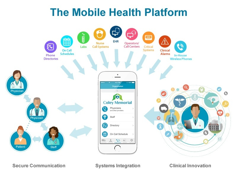 3 Pillars of An Effective Mobile Health Platform