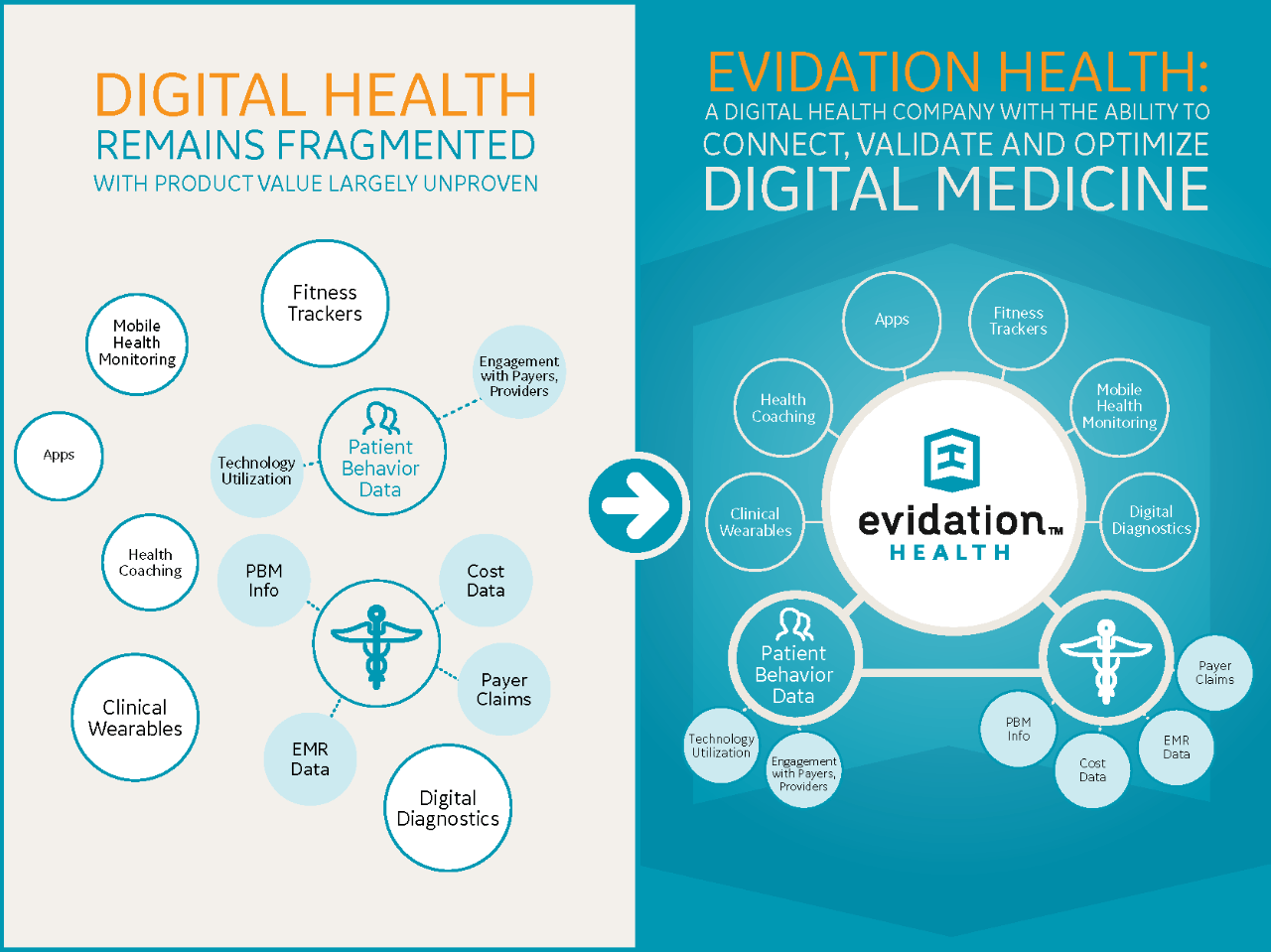 Stanford, GE Ventures Launch Evidation Health