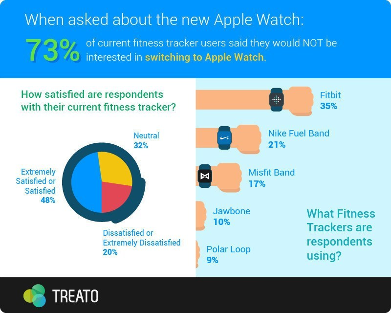 73% Of Consumers Would Not Switch to Apple Watch For Fitness Tracking