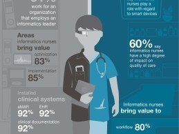 Informatics Nurses Drive Significant Patient Safety and Workflow Improvements