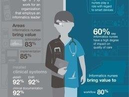 2015-Impact-of-the-Informatics-Nurse-Survey-Infographic