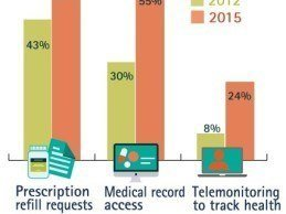#HIMSS15: 70% of Physicians Believe Health IT Decreased Patient Engagement