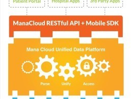 Mana Health ManaCloud Infographic
