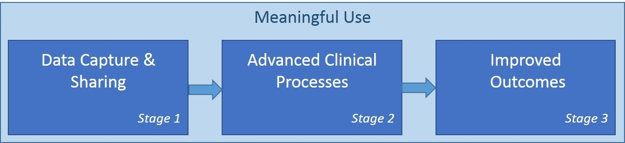 Meaningful Use Stage 3: 8 Key Questions for Physicians
