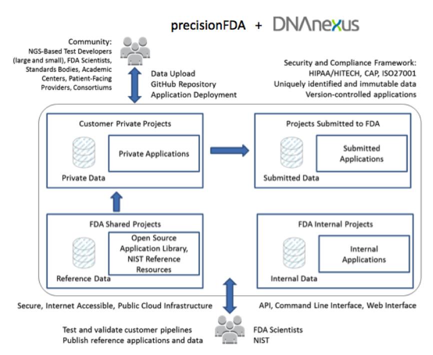 FDA Unveils Open Source Platform for Genomic Sequencing Data