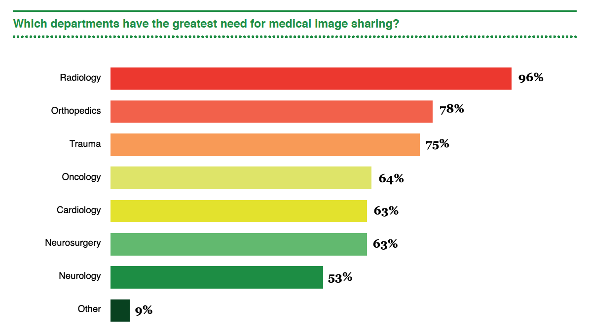 Radiology Has The Greatest Need for Image Sharing