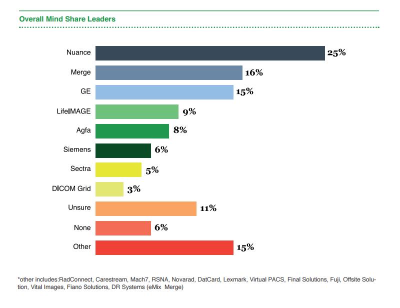 imaging market share nuance