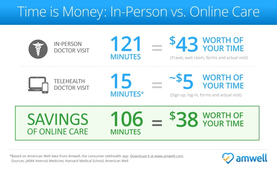 In-Person Visit vs. Telehealth Visit: Paying for Healthcare with Time