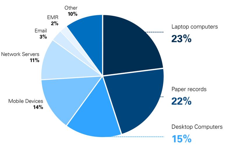 HIPAA Compliance Figure 2