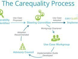 athenahealth, eClinicalWorks, Epic, NextGen Healthcare, Surescripts First to Adopt Interoperability Framework