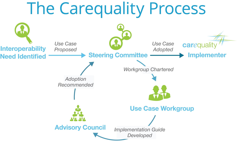 carequality-diagram
