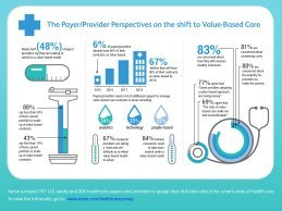69 percent of healthcare providers and payers are uncomfortable with the risks of value-based care, and 77 percent agree that some providers are losing money by adopting the approach.