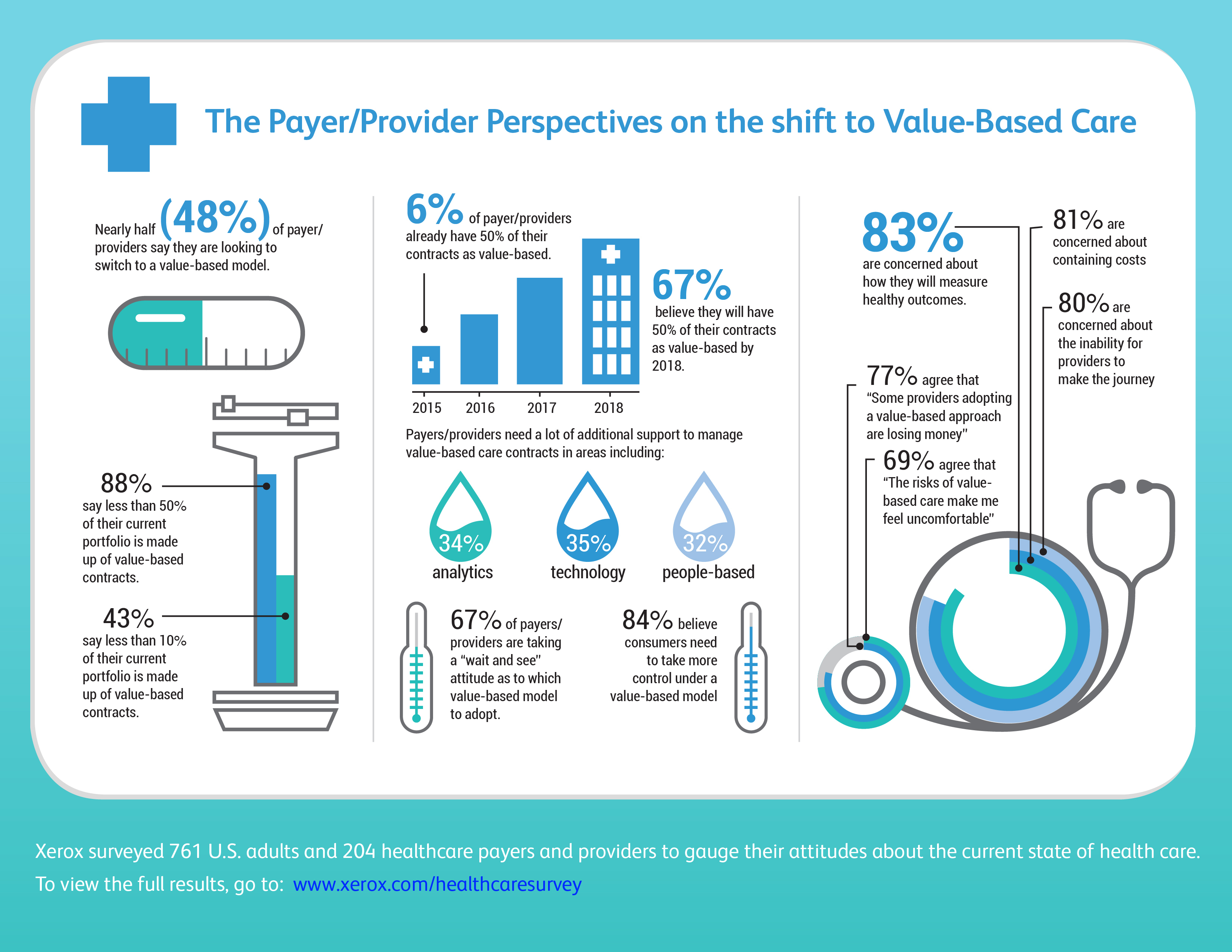 69% of Providers/Payers Are Uncomfortable with Risks of Value-Based Care