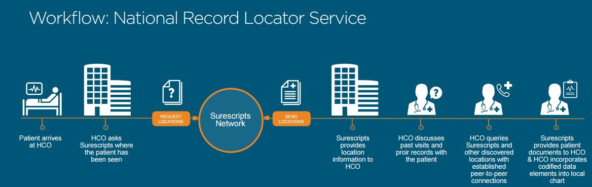 Surescripts National Record Locator Service