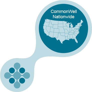 Commonwell Expands Cross-Vendor Interoperability to Post-Acute Market